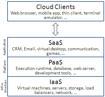 SharePoint-Cloud-Computing-Consulting
