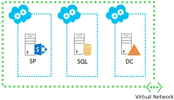 SharePoint-Azure-Farm-Model-Consulting