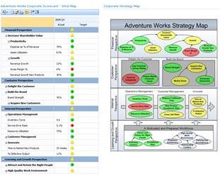 SharePoint Strategy Map and Dashboard