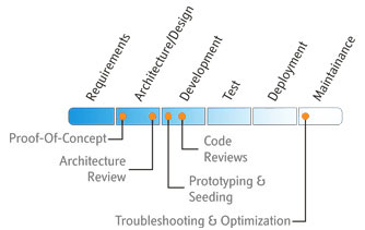 Our SharePoint Development Process