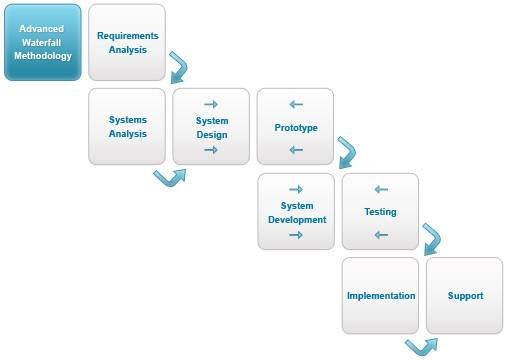 Development Process Waterfall