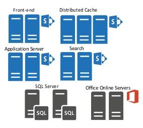 SharePoint High Availability via Load Balancing - SharePoint